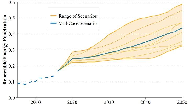 Renewable energy penetration