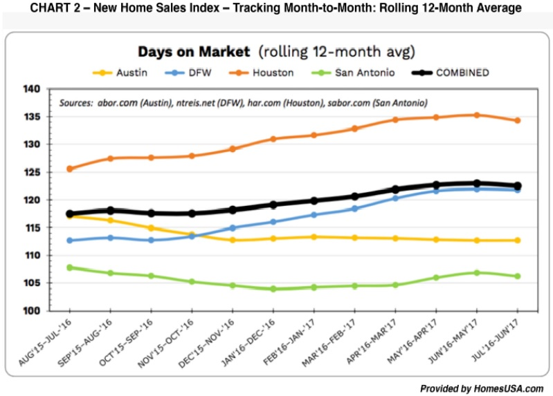 New Home Sales Index