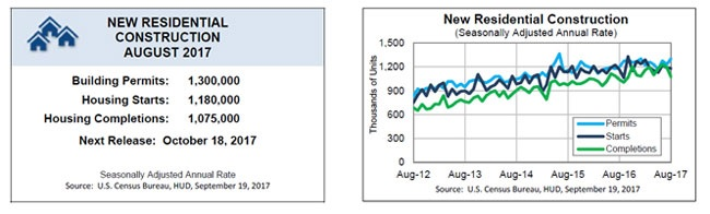 HUD AND CENSUS BUREAU REPORT RESIDENTIAL CONSTRUCTION