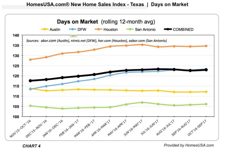 HomesUSA.com-CHART4-New Home Sales INDEX Tracking-FINAL