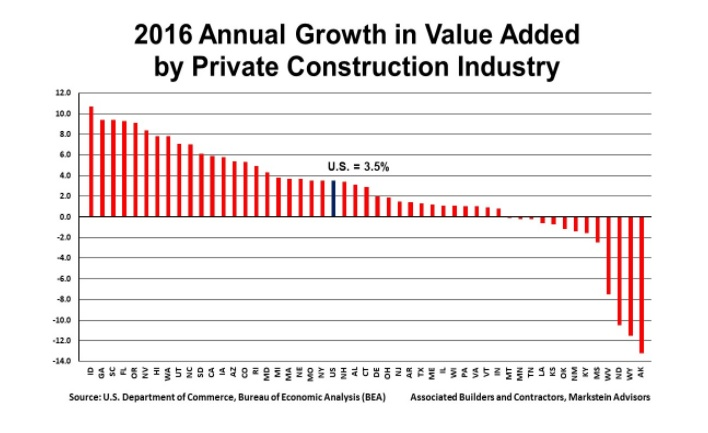 State Construction GDP Growth Rates_2017 Data for 2016 (002)