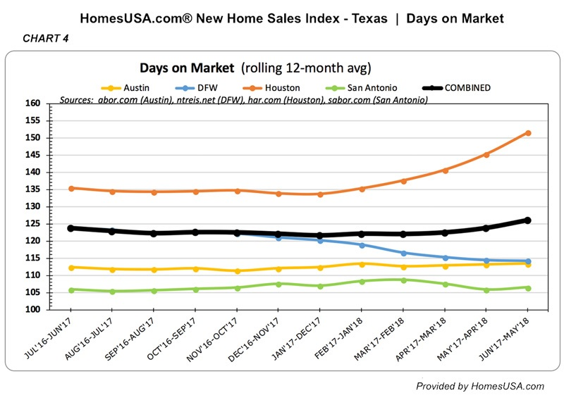 New Home Sales Index – Tracking for 12 months