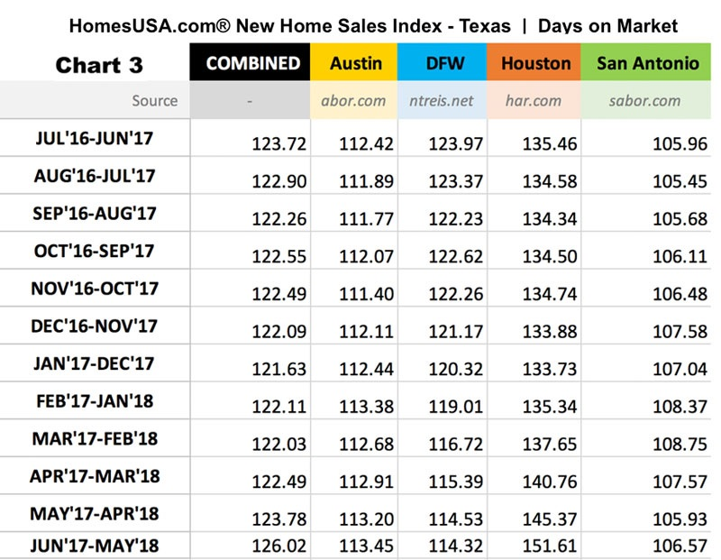 New Home Sales Index - Numbers for 12 month