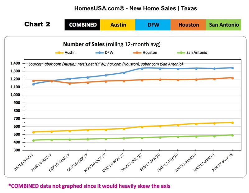 New Home Sales | Texas