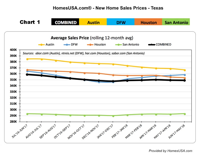 Texas New Home Sale Prices