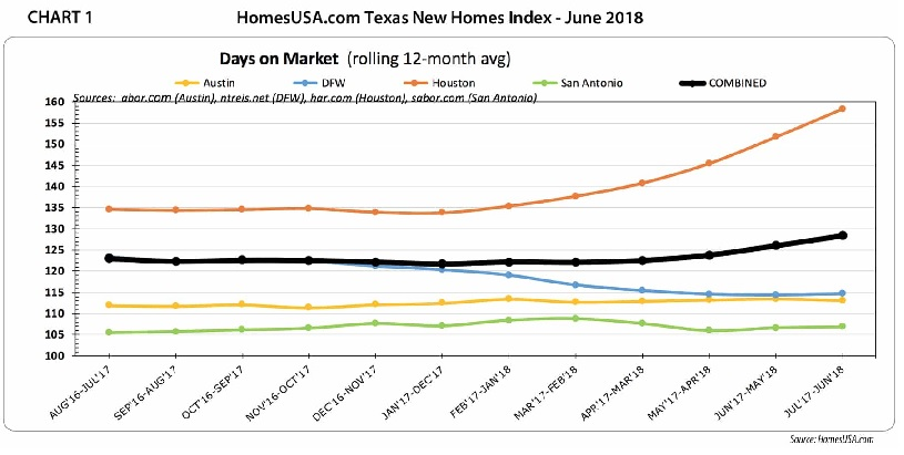 Chart 1 – Texas HomesUSA.com New Home Sales Index Numbers