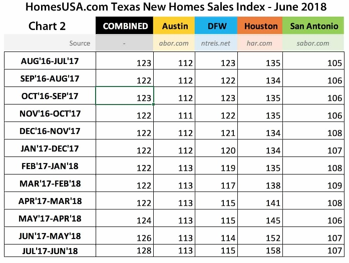 Chart 2 – Texas HomesUSA.com New Home Sales Index Tracking