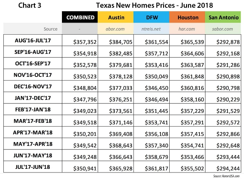 Chart 3 – Texas New Home Sales Prices Texas