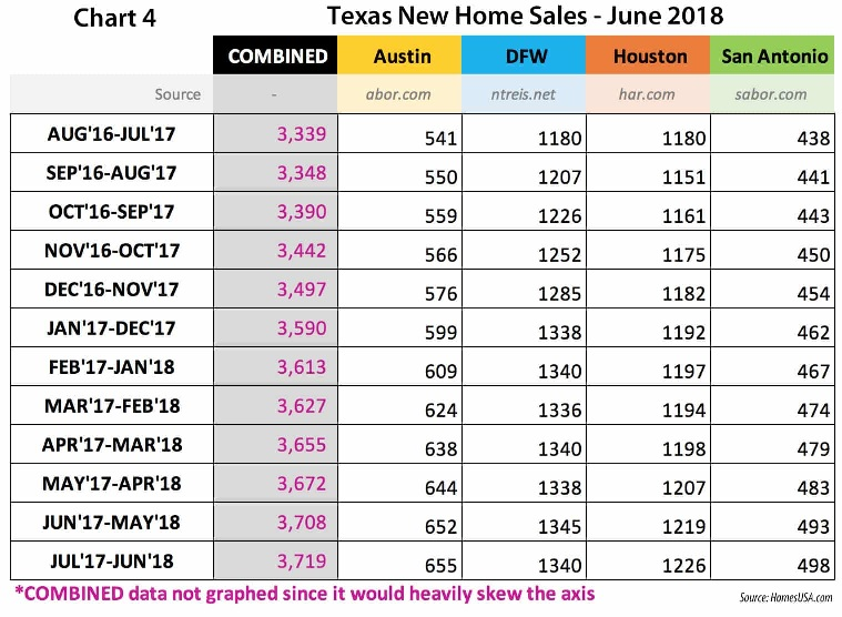 Chart 4 – Texas New Home Sales