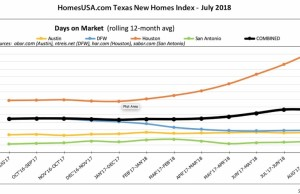 Grid - Days on Market (July)