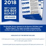 Net Lease Big Box Research Report