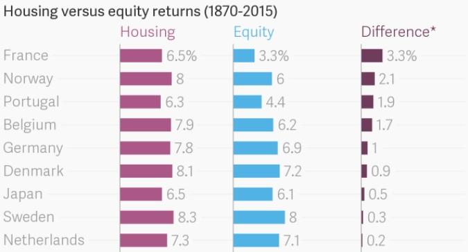 Housing versus equity returns