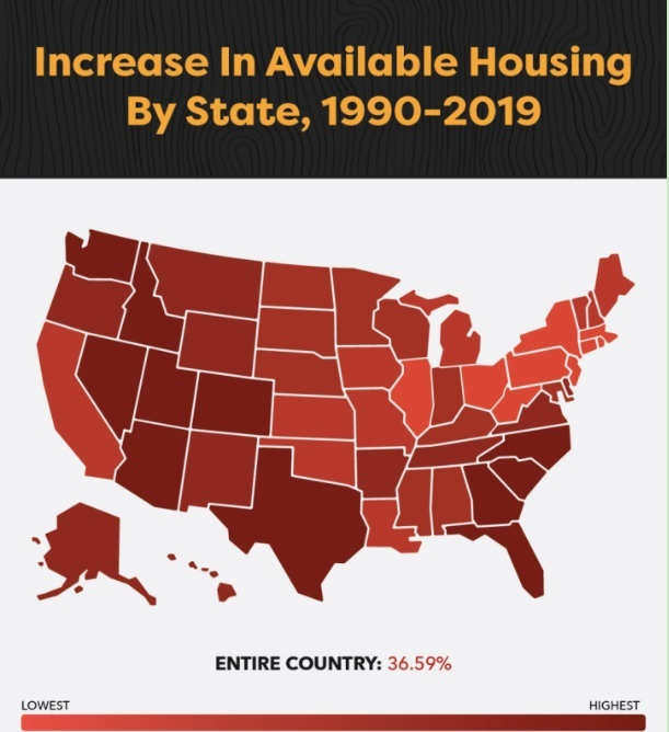 Increase in Available Housing 1990-2019