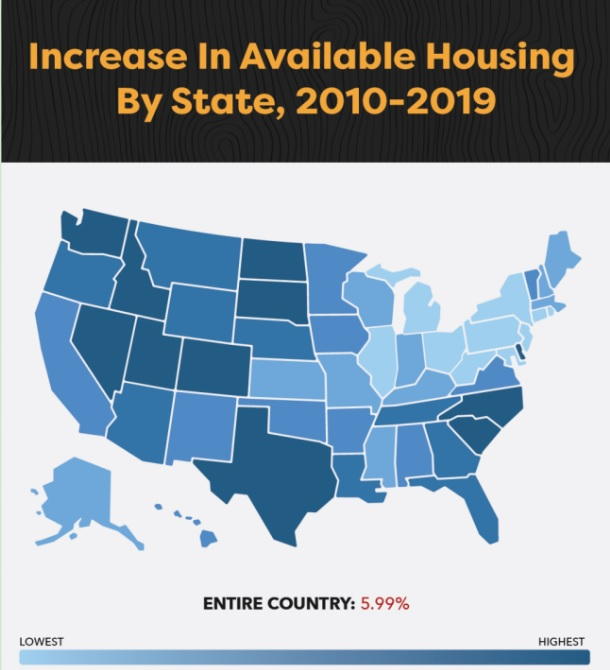 Increase in Available Housing 2010-2019