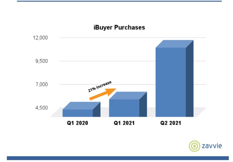 Activity-of-iBuyers-purchases